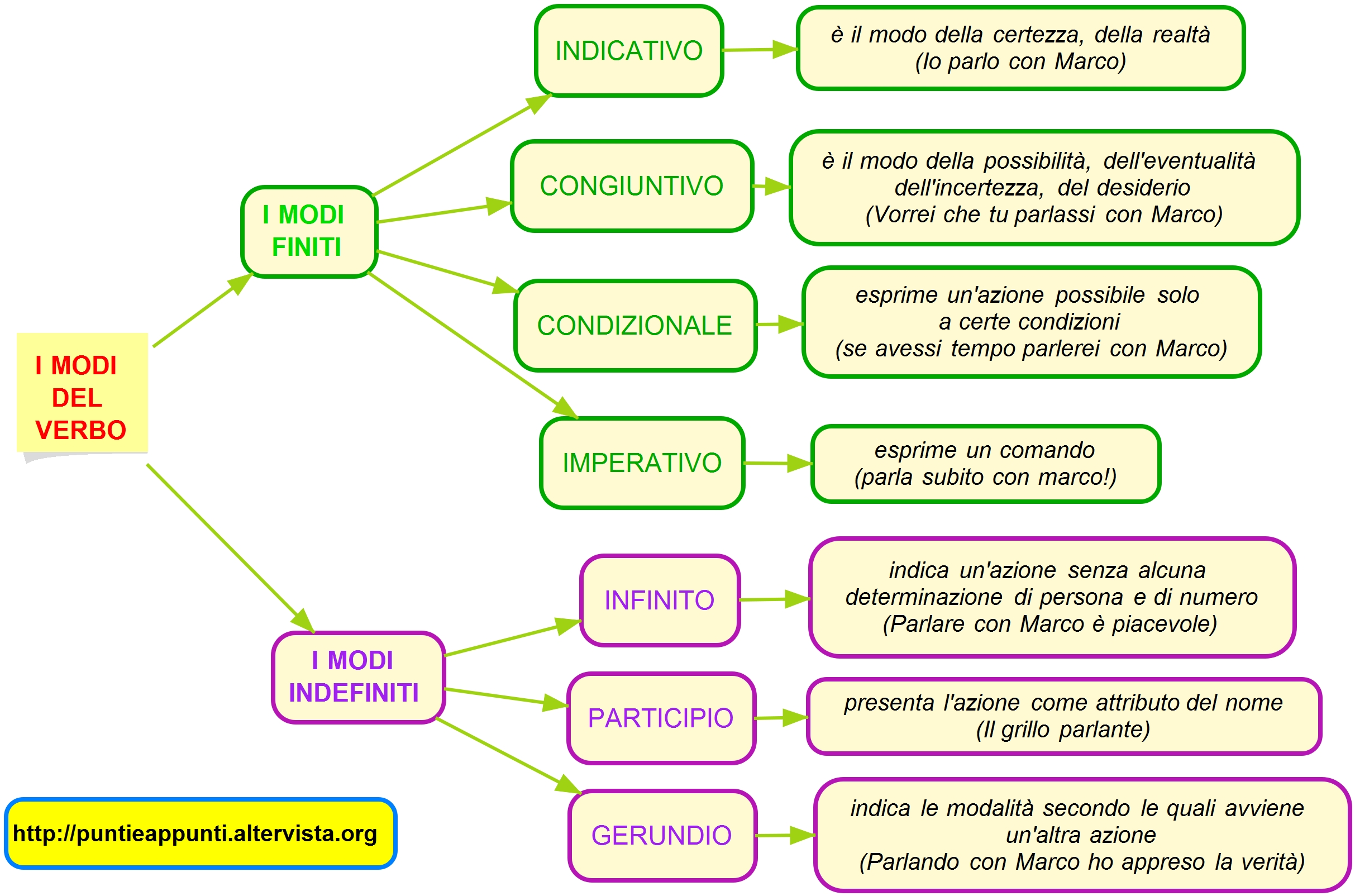 spesso MAPPE ITALIANO – MAPPE GRAMMATICA : MORFOLOGIA-ANALISI  BF43